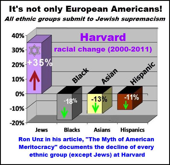 racial decline at harvard