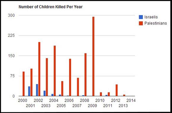 graph-childrens-death
