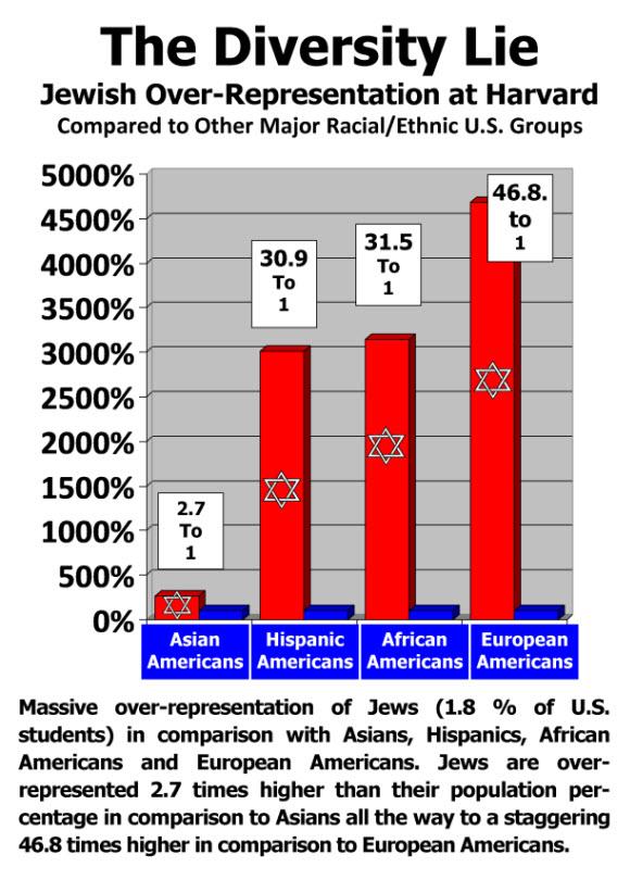 harvard-comparisons-race-jewssmall-for-internesmt1