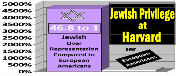 jewish discrimination chart harvard small fo rinternet