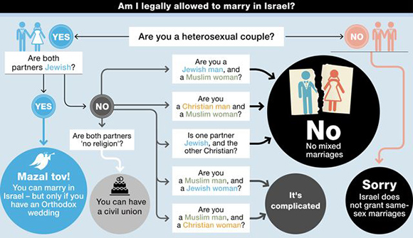 marriages-in-israel