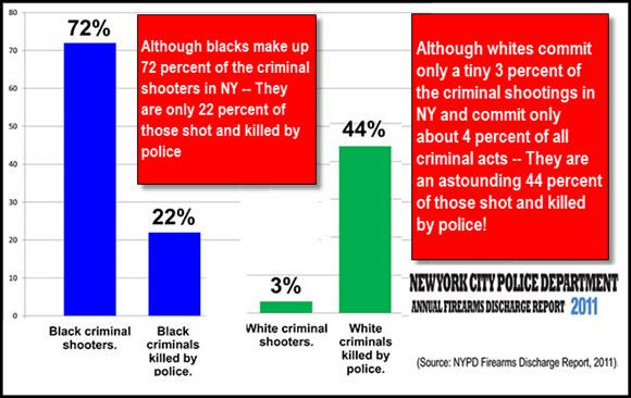 Ratio-whites-to-blacks-killed96fianal