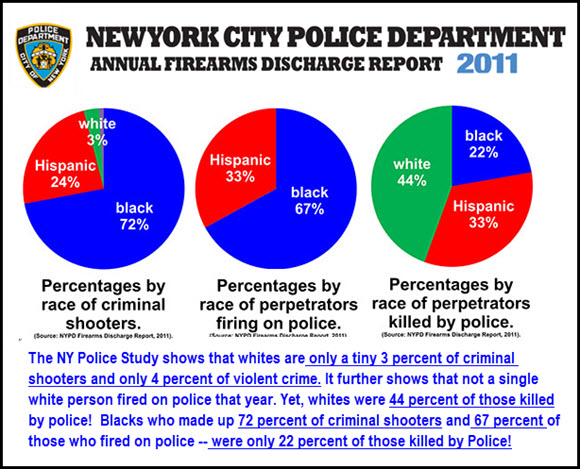 prcentages of white black shootings in ny police.finalpg