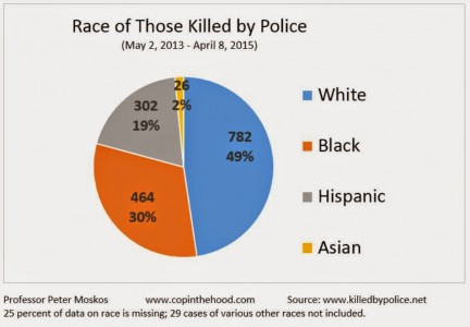 race of those killed by police